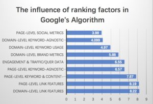 the influence of ranking factors.