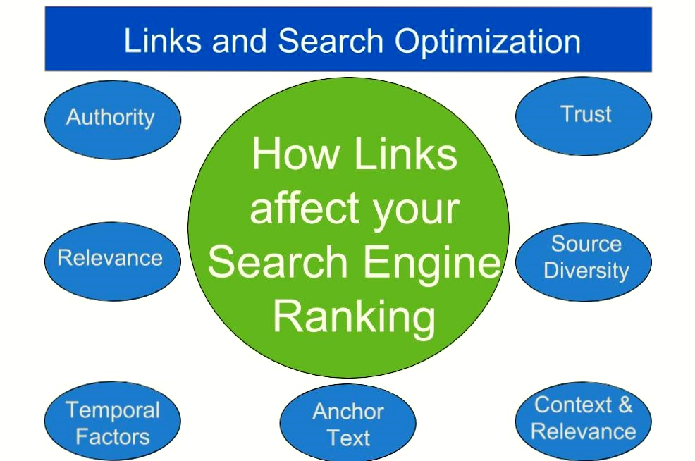 How links affect your search engine ranking