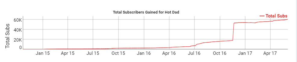 Hot Dad YouTube channel Subscribers According to Social Blade