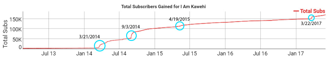 Kawehi Subscribers according to social Blade